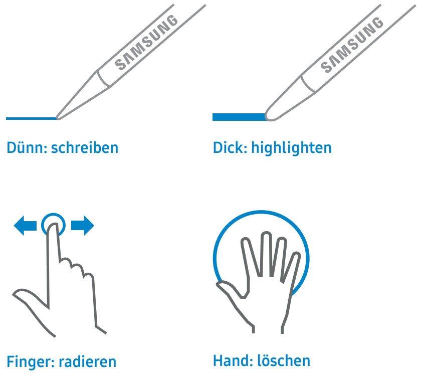 Beschreibung der Benutzung des Samsung Flips