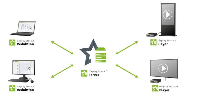Digital Signage Software Display Star 3.0 Systemarchitektur