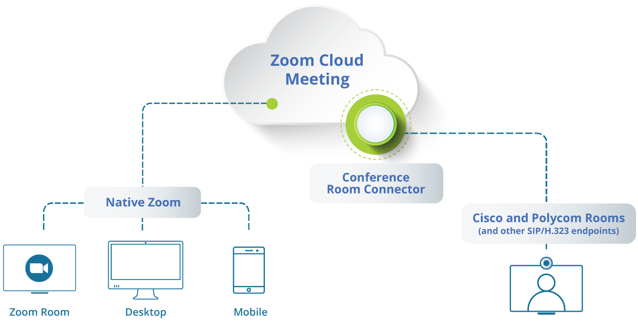 Zoom Conference Room Connector
